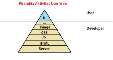 endang-piramida-aktivitas-user-web