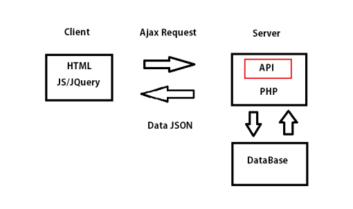 skema-ajax-request-json-html-php