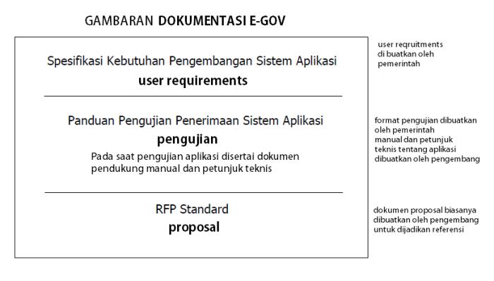 dokumentasi-petunjuk-teknis-e-gov