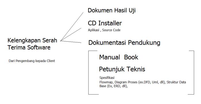 kelengkapan-serah-terima-software-e-gov