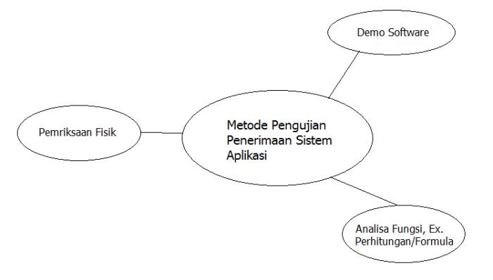 metoda-pengujian-e-gov