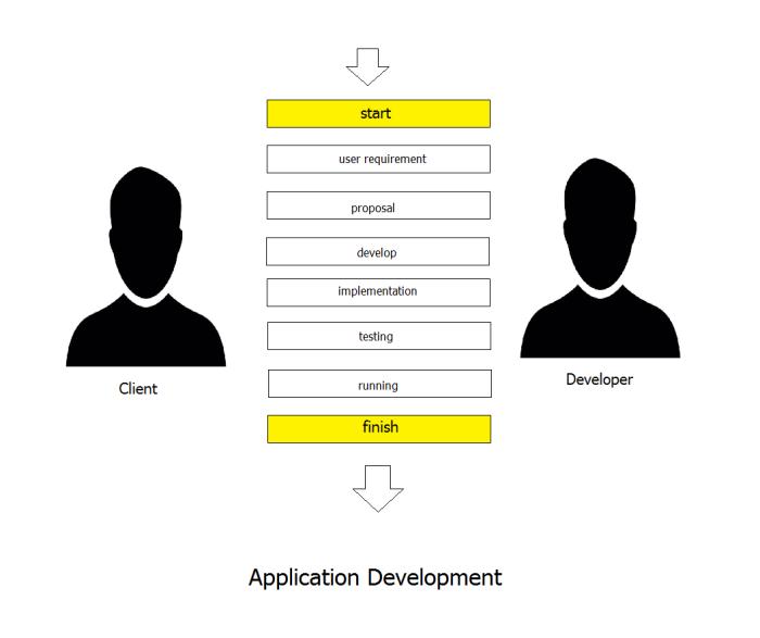 plot-application-development