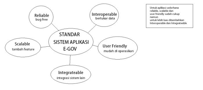 standar-aplikasi-e-gov