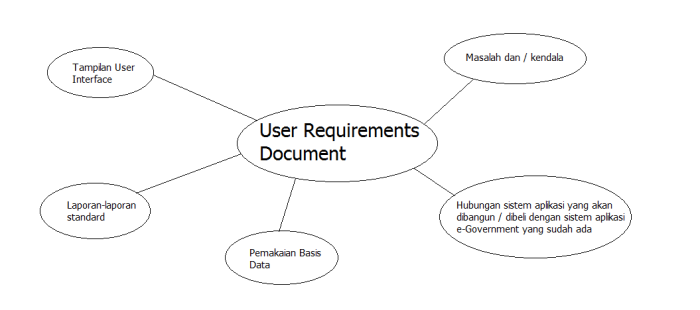 user-requirement-e-gov