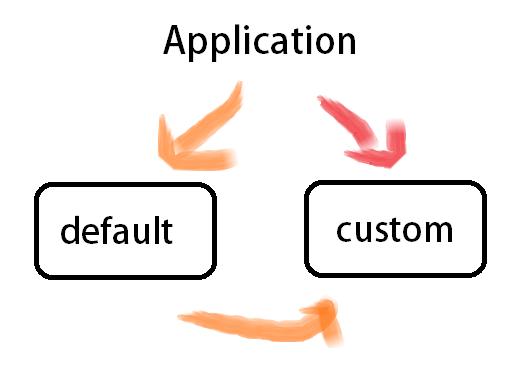 endangcahyapermana-application-default-custom
