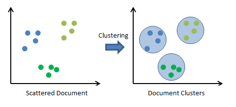 clustering-process