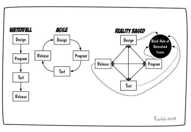 waterfal-design-reality