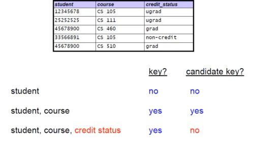 endang-candidate-keys
