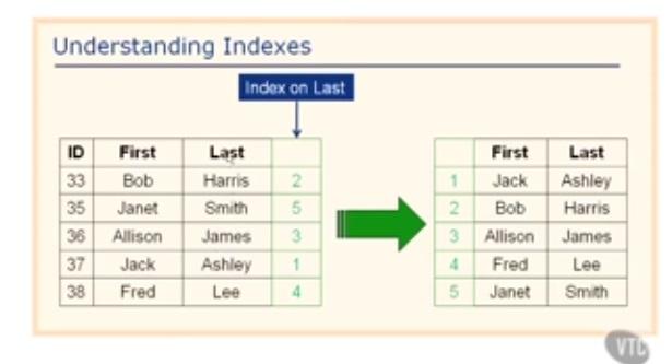 endang-understanding-indexes