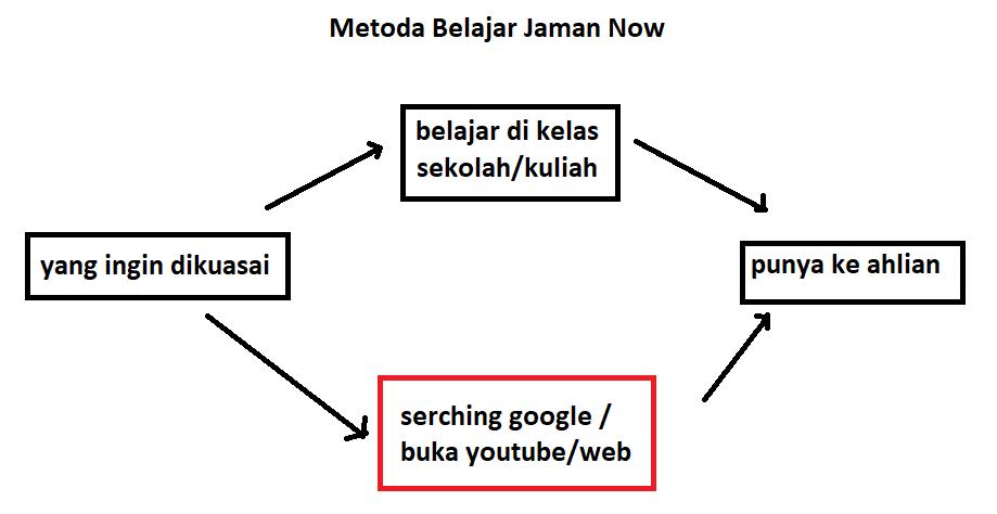 metoda-belajar-jaman-now