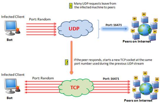 Ilustrasi-Perbedaan-TCP-Dan-UDP
